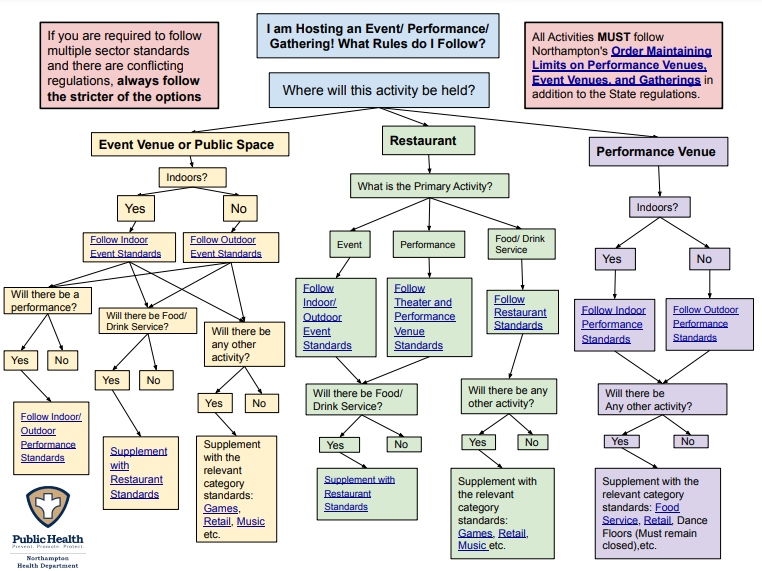 Image of Event/Gathering/Performance Flow Chart